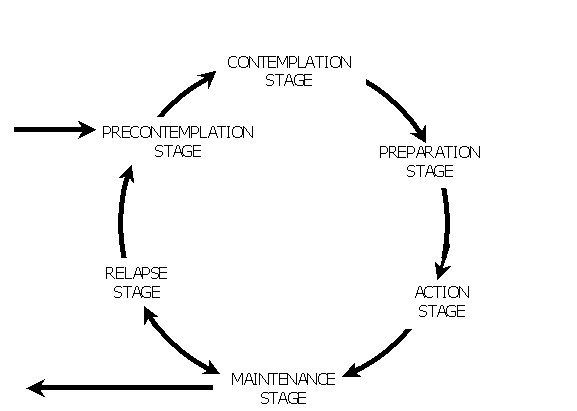 The Five Stages of Change